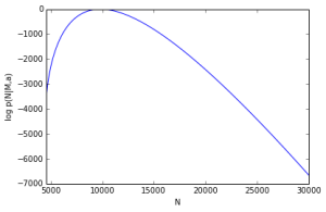 Posterior Distribution of N